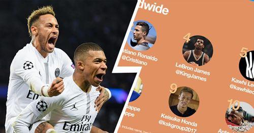 Neymar et Mbappé classés parmi les 10 athlètes masculins les plus influents de Twitter en 2019