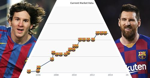 How Leo Messi's transfer market value has changed over the years